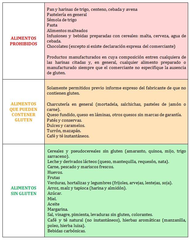 semaforo-celiaquia